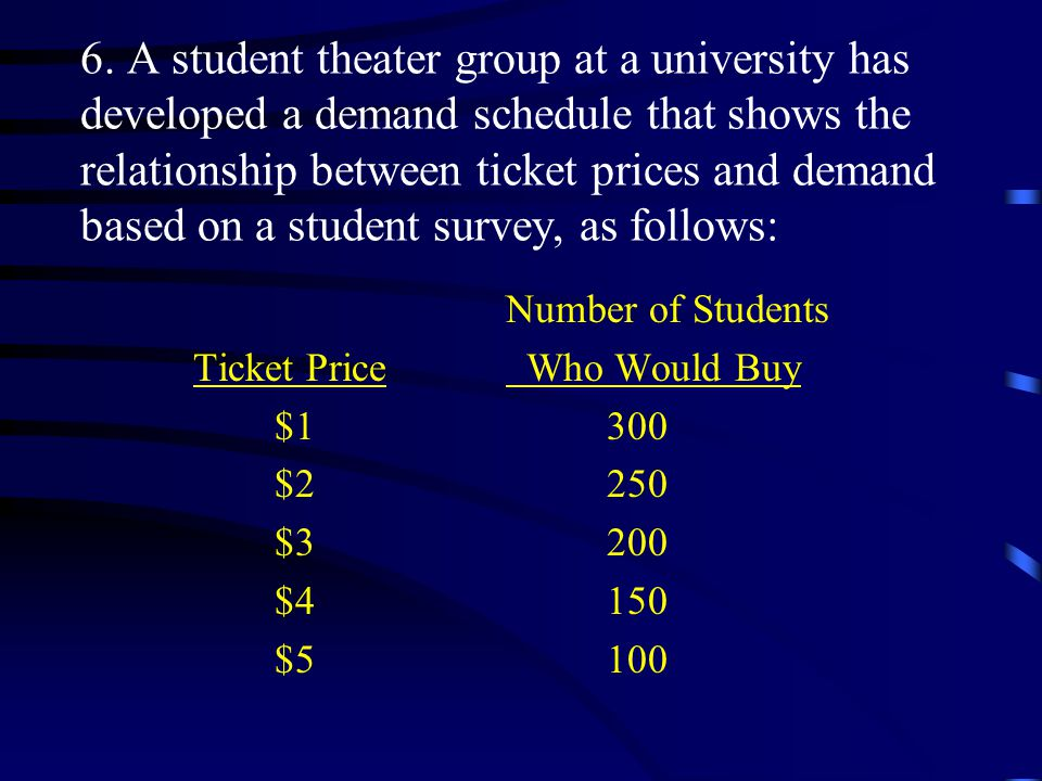 Number of Students Ticket Price Who Would Buy $1 300 $2 250 $3 200 $4 150 $5 100
