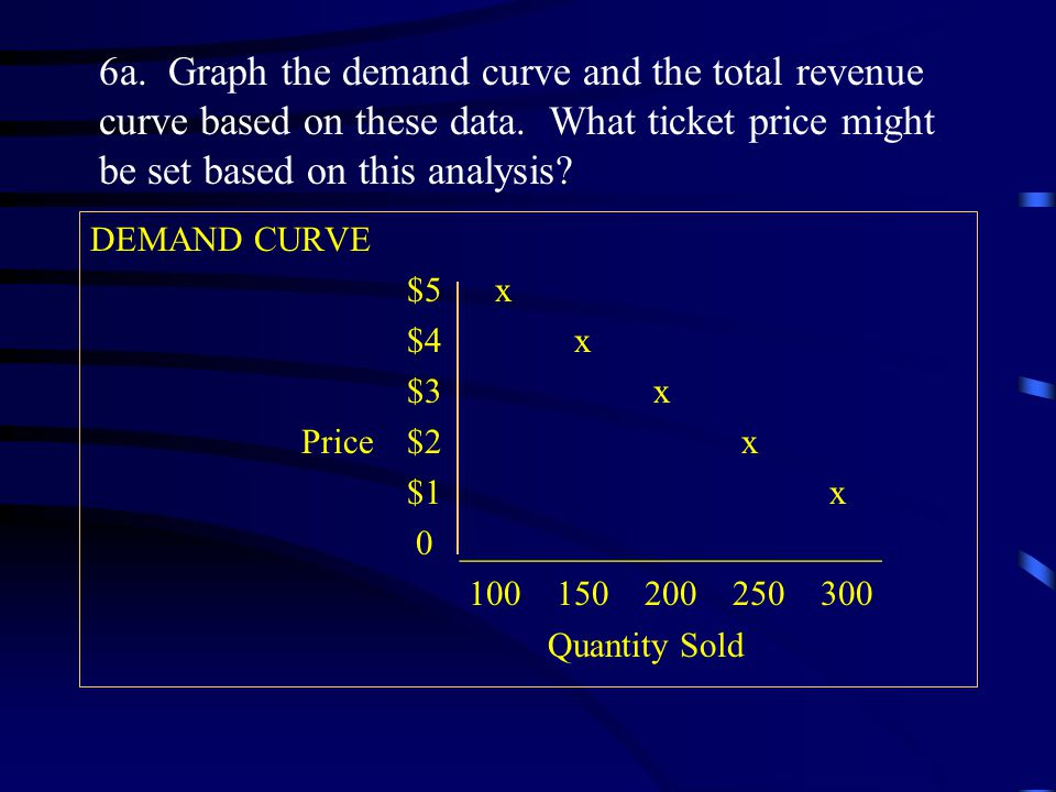 DEMAND CURVE $5 x $4 x $3 x Price$2 x $1 x 0 ________________________ 100 150 200 250 300 Quantity Sold