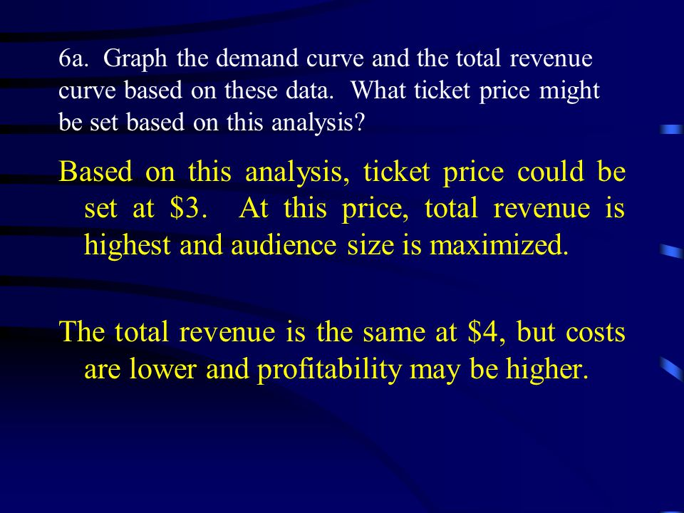 6a.Graph the demand curve and the total revenue curve based on these data.