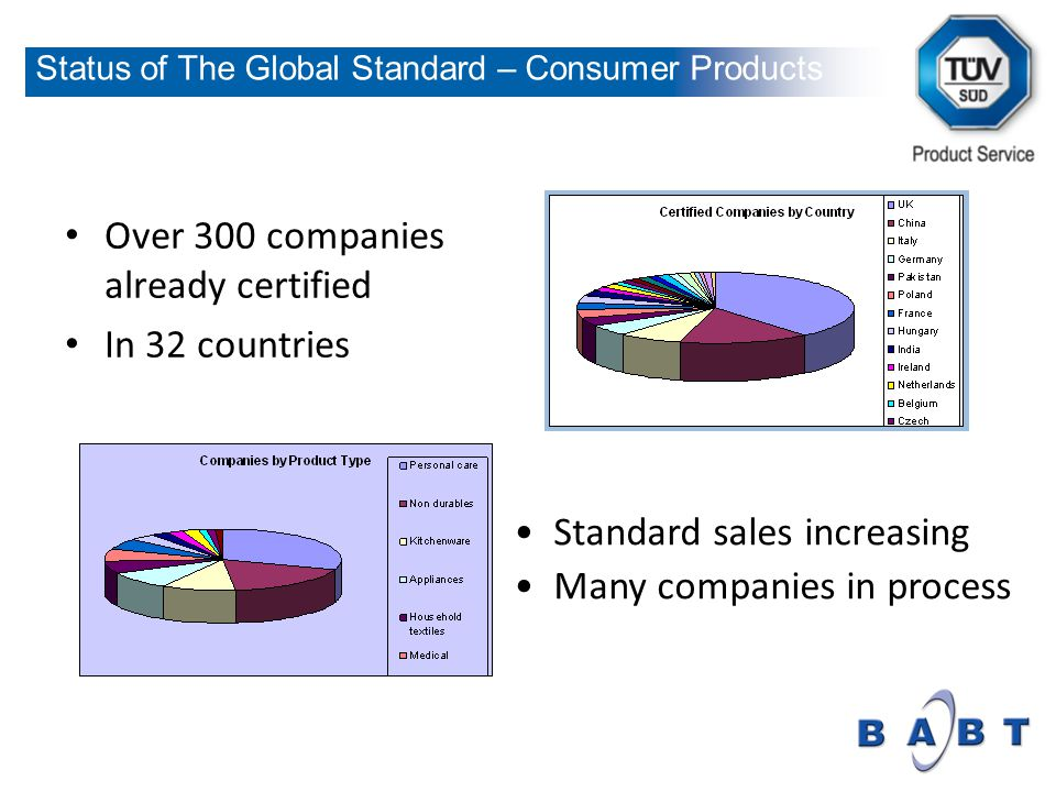 Over 300 companies already certified In 32 countries Standard sales increasing Many companies in process Status of The Global Standard – Consumer Products