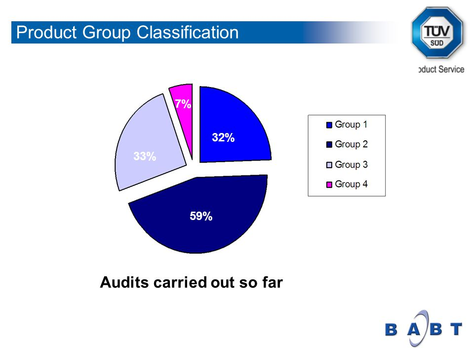 13% 25% 32% 7% 33% 59% Audits carried out so far Product Group Classification