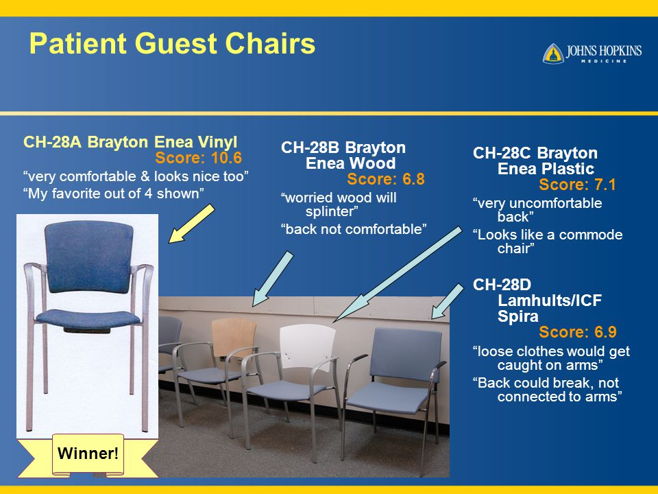 Patient Guest Chairs CH-28A Brayton Enea Vinyl Score: 10.6 very comfortable & looks nice too My favorite out of 4 shown CH-28C Brayton Enea Plastic Score: 7.1 very uncomfortable back Looks like a commode chair CH-28D Lamhults/ICF Spira Score: 6.9 loose clothes would get caught on arms Back could break, not connected to arms CH-28B Brayton Enea Wood Score: 6.8 worried wood will splinter back not comfortable Winner!