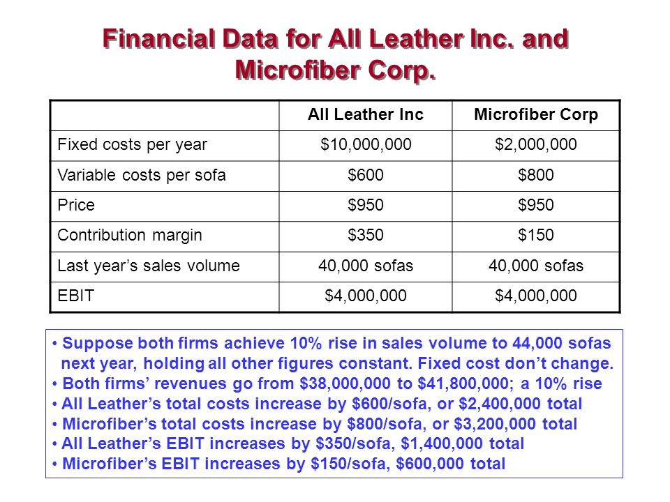 Calculating Operating Leverage for All Leather and Microfiber Using data from previous table, can compute OL for both firms –Note key terms: EBIT= contribution margin - fixed costs –Contribution margin = gross profit per unit of sales –Gross profit = price per unit - variable cost per unit All Leather has a degree of operating leverage (DOL) of 3.5 –EBIT increases by 35% if sales increase by 10% Microfiber has lower DOL of 1.5 due to lower fixed costs –EBIT increases by only 15% if sales increase by 10% –But firm would weather sales decline better than All Leather DOL All Leather = DOL Microfiber =