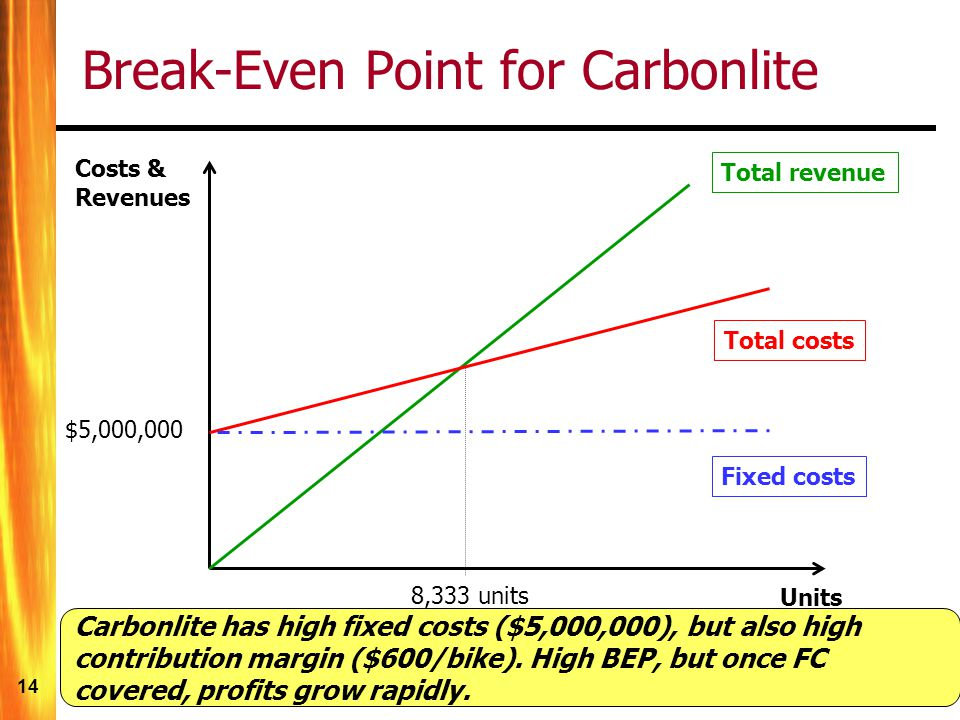 14 Break-Even Point for Carbonlite $5,000,000 Total revenue Total costs Fixed costs Units 8,333 units Costs & Revenues Carbonlite has high fixed costs ($5,000,000), but also high contribution margin ($600/bike).