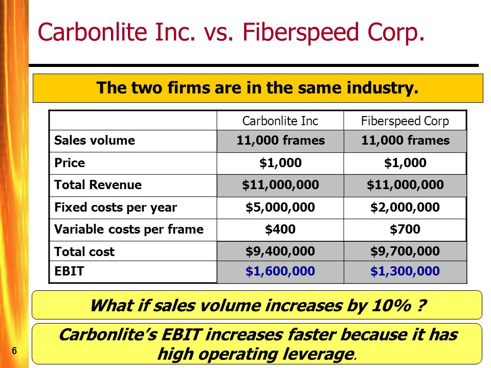 6 Carbonlite IncFiberspeed Corp Sales volume10,000 sofas Price$1,000 Total Revenue$10,000,000 Fixed costs per year$5,000,000$2,000,000 Variable costs per frame$400$700 Total cost$9,000,000 EBIT$1,000,000 Carbonlite Inc.