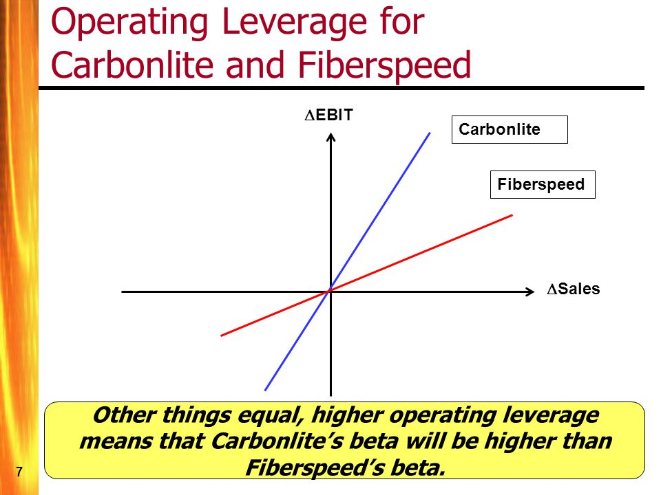 7 Operating Leverage for Carbonlite and Fiberspeed Fiberspeed Carbonlite EBIT Sales Other things equal, higher operating leverage means that Carbonlites beta will be higher than Fiberspeeds beta.