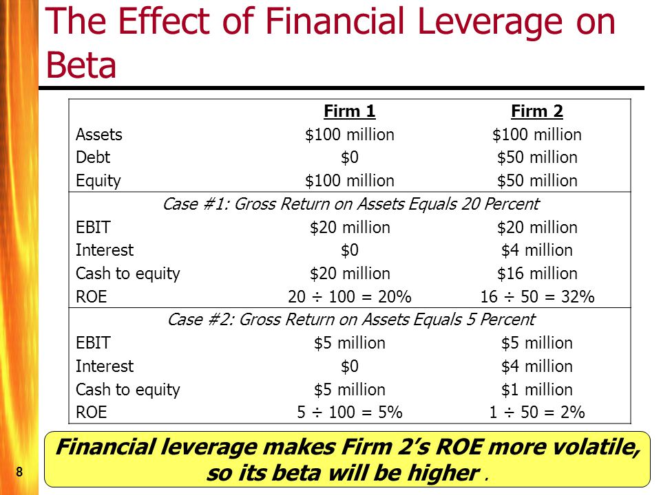 8 The Effect of Financial Leverage on Beta Firm 1Firm 2 Assets$100 million Debt$0$50 million Equity$100 million$50 million Case #1: Gross Return on Assets Equals 20 Percent EBIT$20 million Interest$0$4 million Cash to equity$20 million$16 million ROE20 ÷ 100 = 20%16 ÷ 50 = 32% Case #2: Gross Return on Assets Equals 5 Percent EBIT$5 million Interest$0$4 million Cash to equity$5 million$1 million ROE5 ÷ 100 = 5%1 ÷ 50 = 2% Financial leverage makes Firm 2s ROE more volatile, so its beta will be higher.