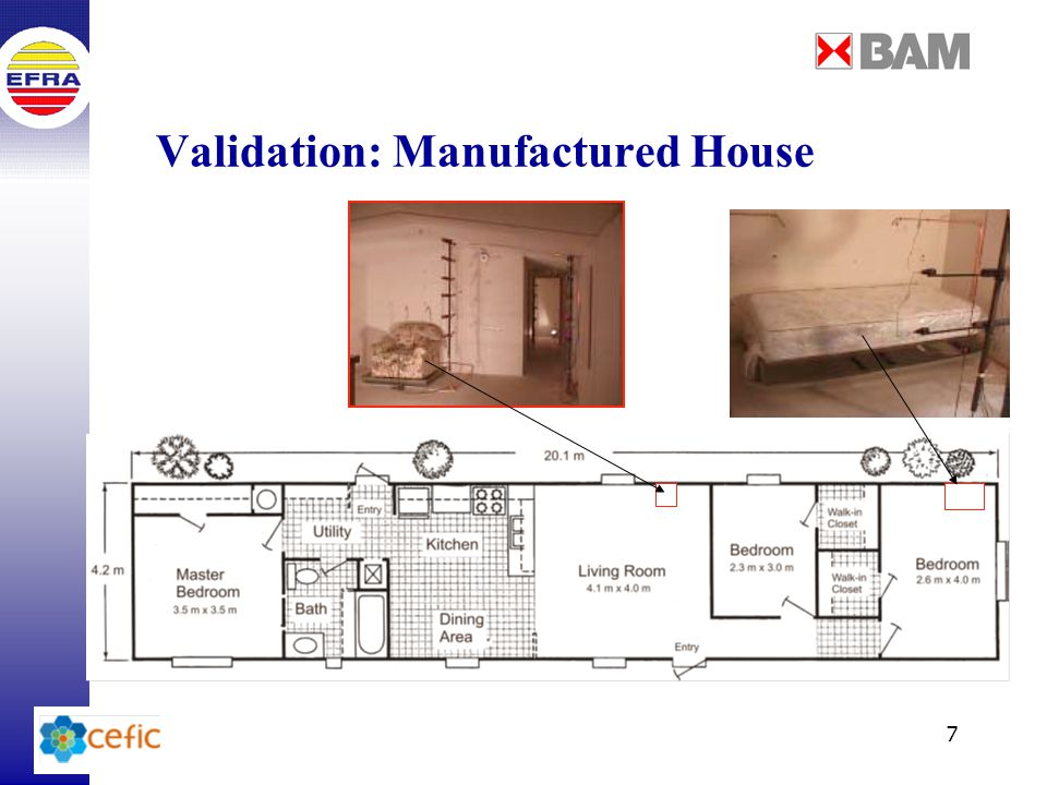 7 Validation: Manufactured House