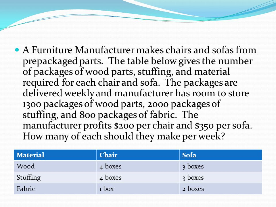 A Furniture Manufacturer makes chairs and sofas from prepackaged parts. The table below gives the number of packages of wood parts, stuffing, and mate