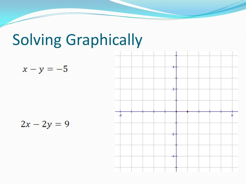 Interpretation The graphs intersect at 1 specific point Exactly one solution The graph is a single line Infinitely many solutions The graphs never intersect No solutions