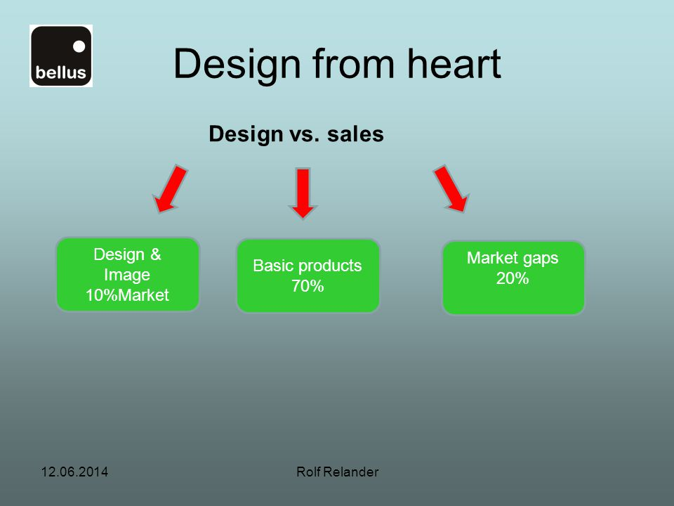 12.06.2014Rolf Relander Design from heart Design & Image 10%Market Basic products 70% Market gaps 20% Design vs.