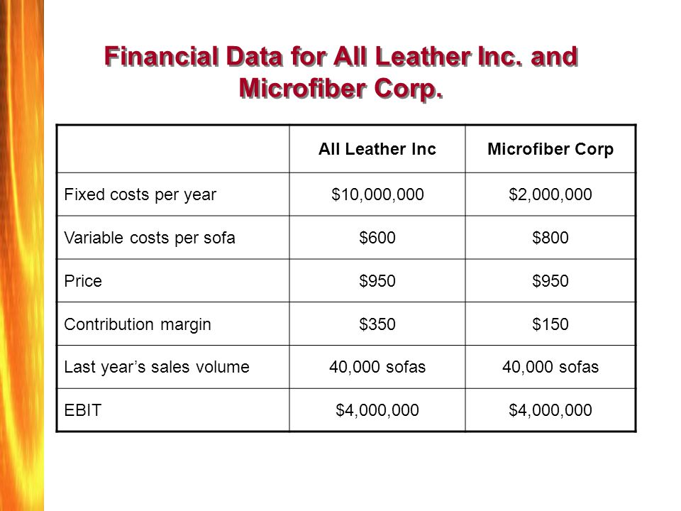 Financial Data for All Leather Inc. and Microfiber Corp. All Leather IncMicrofiber Corp Fixed costs per year$10,000,000$2,000,000 Variable costs per s