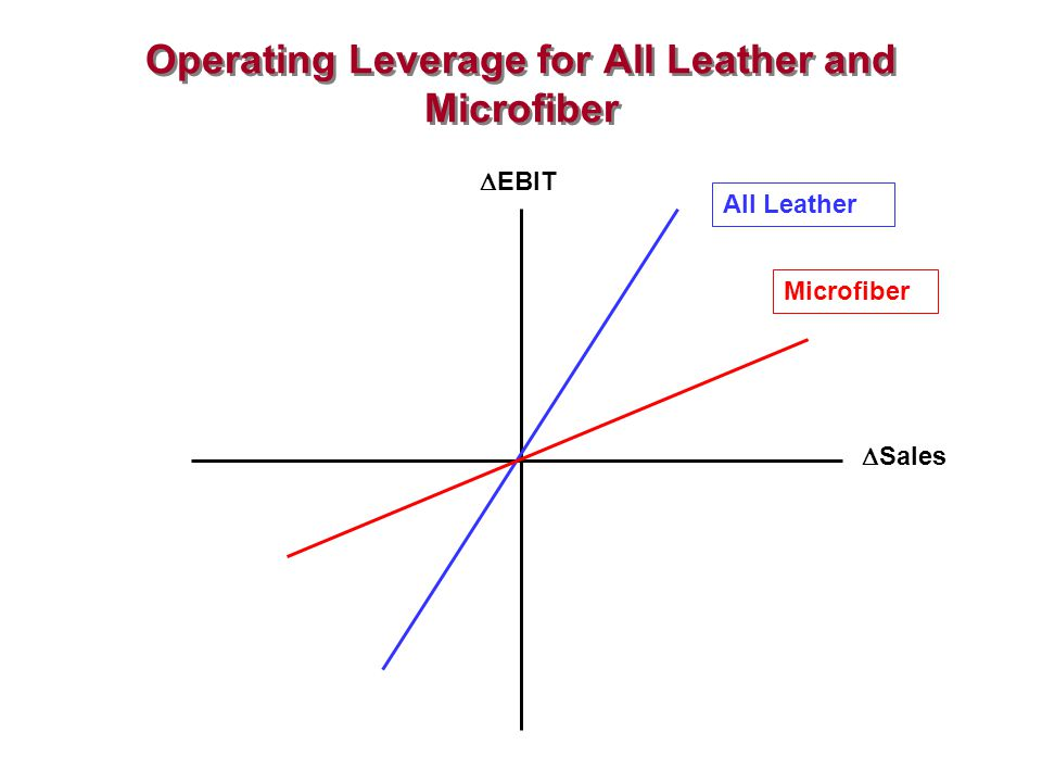 Operating Leverage for All Leather and Microfiber Microfiber All Leather EBIT Sales