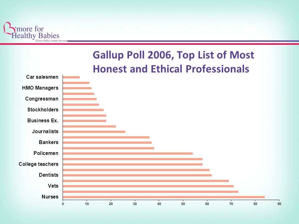 Gallup Poll 2006, Top List of Most Honest and Ethical Professionals