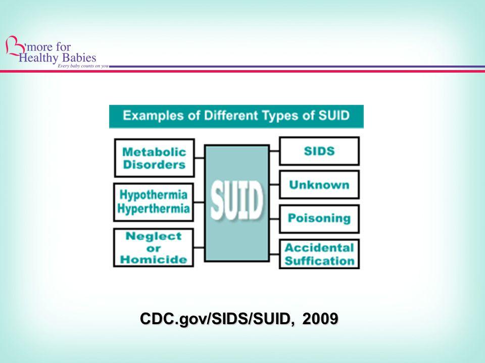 CDC.gov/SIDS/SUID, 2009