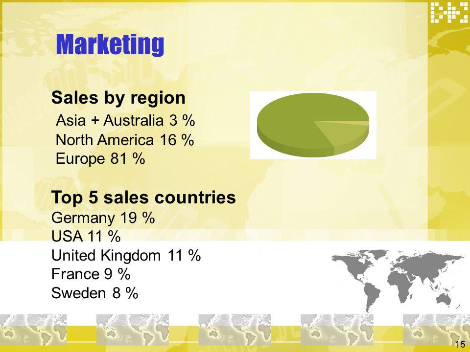 15 Marketing Sales by region Asia + Australia 3 % North America 16 % Europe 81 % Top 5 sales countries Germany 19 % USA 11 % United Kingdom 11 % Franc