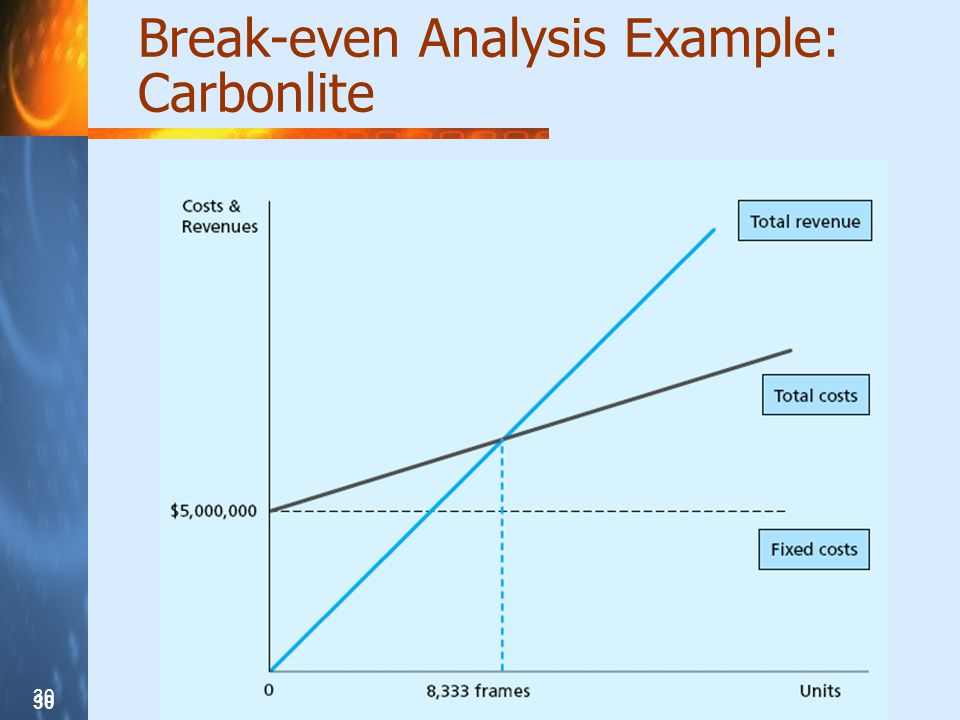 30 Break-even Analysis Example: Carbonlite