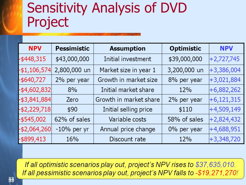 33 Sensitivity Analysis of DVD Project NPVPessimisticAssumptionOptimisticNPV -$448,315$43,000,000Initial investment$39,000,000+2,727,745 -$1,106,5742,800,000 unMarket size in year 13,200,000 un+3,386,004 -$640,7272% per yearGrowth in market size8% per year+3,021,884 -$4,602,8328%Initial market share12%+6,882,262 -$3,841,884ZeroGrowth in market share2% per year+6,121,315 -$2,229,718$90Initial selling price$110+4,509,149 -$545,00262% of salesVariable costs58% of sales+2,824,432 -$2,064,260-10% per yrAnnual price change0% per year+4,688,951 -$899,41316%Discount rate12%+3,348,720 If all optimistic scenarios play out, projects NPV rises to $37,635,010.
