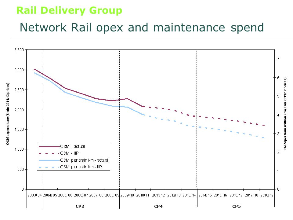 Rail Delivery Group Network Rail opex and maintenance spend O&M expenditure (£m in 2011/12 prices) O&M per train million km (£ mi 2011/12 prices) CP3CP4CP5