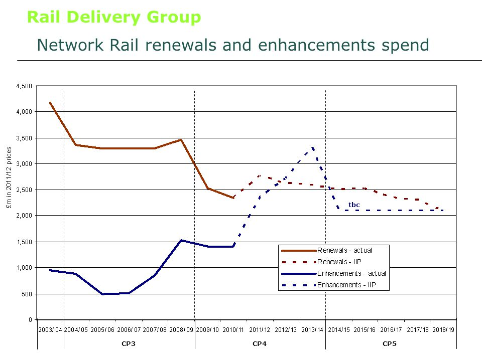 Rail Delivery Group Network Rail renewals and enhancements spend £m in 2011/12 prices CP3CP4CP5 tbc