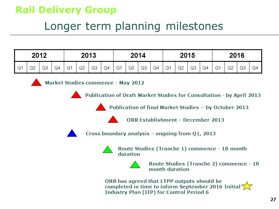Rail Delivery Group 27 Longer term planning milestones Q1Q2Q3Q4Q1Q2Q3Q4Q1Q2Q3Q4Q1Q2Q3Q4Q1Q2Q3Q4 20122013201420152016 Market Studies commence - May 2012 Publication of Draft Market Studies for Consultation - by April 2013 Cross boundary analysis – ongoing from Q1, 2013 Publication of final Market Studies – by October 2013 ORR Establishment – December 2013 Route Studies (Tranche 1) commence - 18 month duration Route Studies (Tranche 2) commence - 18 month duration ORR has agreed that LTPP outputs should be completed in time to inform September 2016 Initial Industry Plan (IIP) for Control Period 6