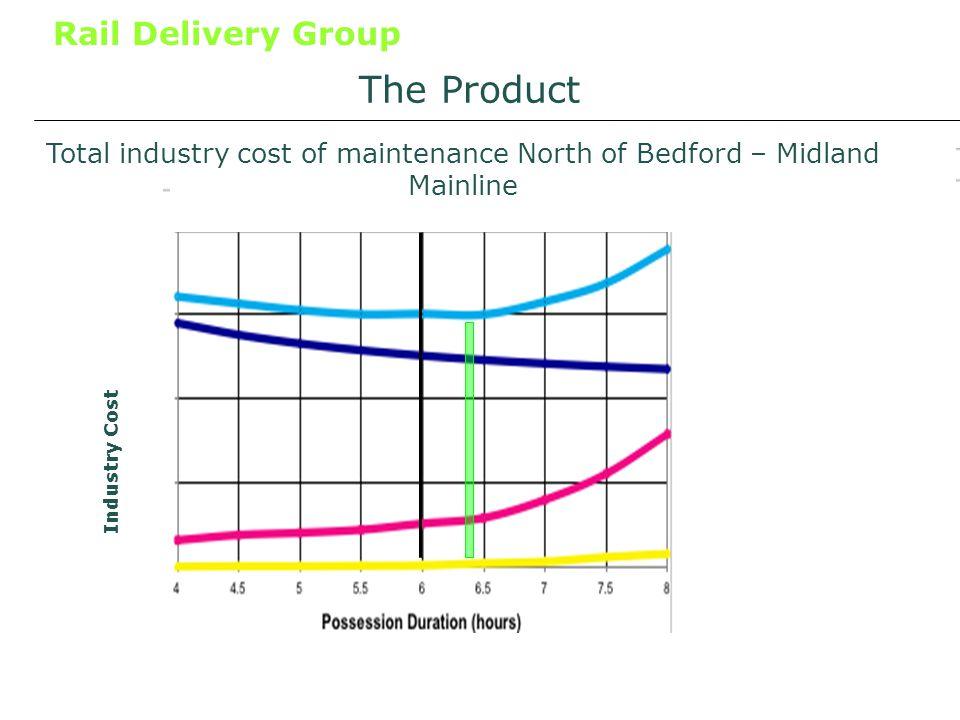 Rail Delivery Group Total industry cost of maintenance South of Bedford – MML / 4 nights/week The Product Industry Cost Total industry cost of maintenance North of Bedford – Midland Mainline