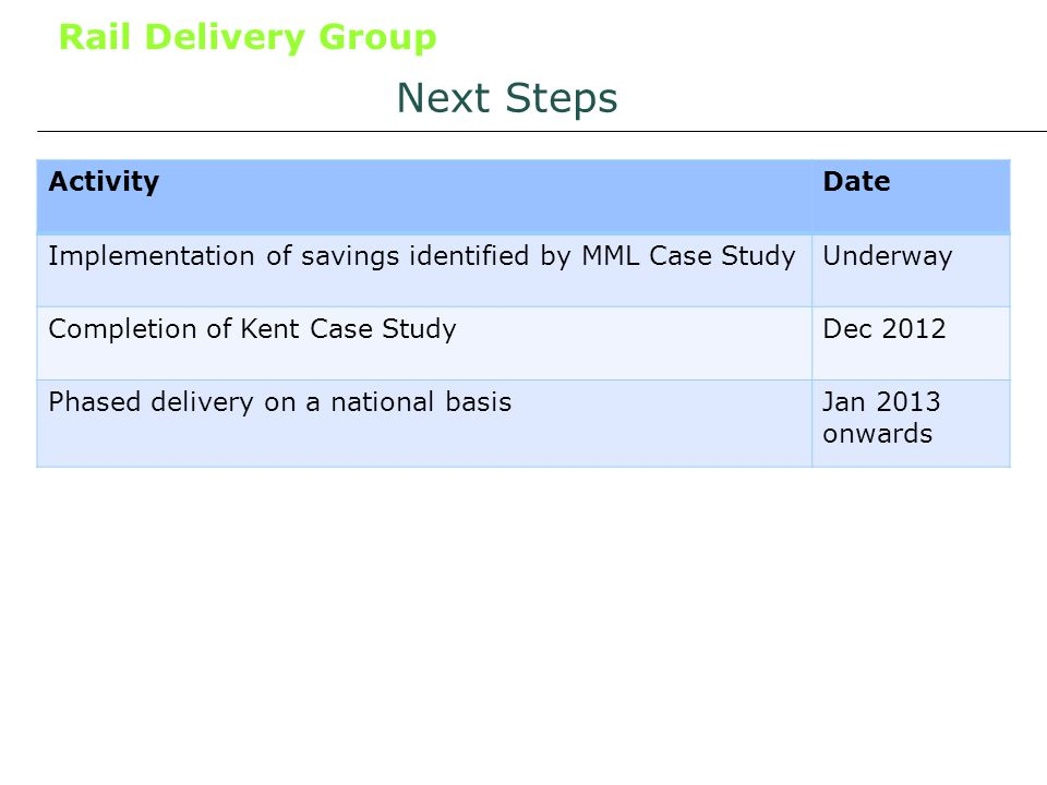 Rail Delivery Group Next Steps ActivityDate Implementation of savings identified by MML Case StudyUnderway Completion of Kent Case StudyDec 2012 Phased delivery on a national basisJan 2013 onwards