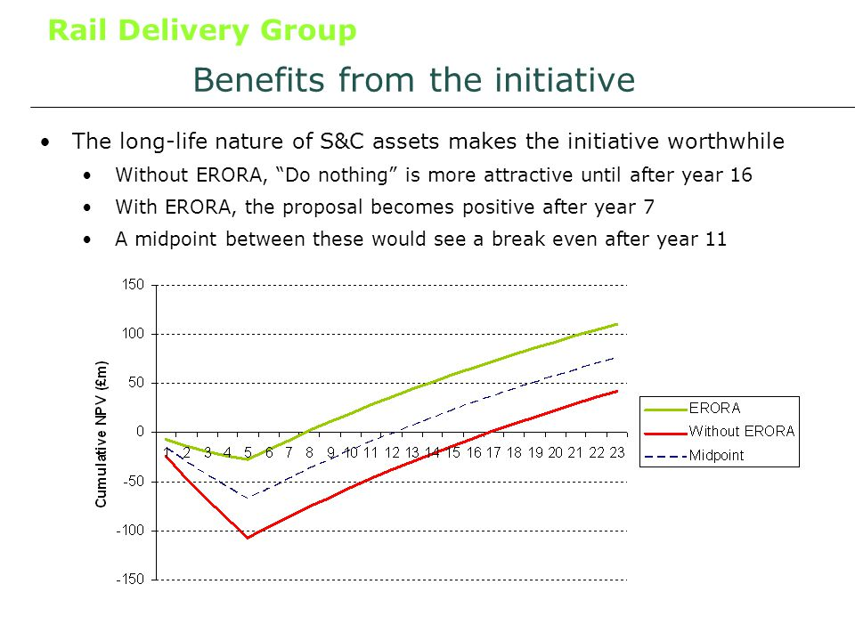 Rail Delivery Group Benefits from the initiative The long-life nature of S&C assets makes the initiative worthwhile Without ERORA, Do nothing is more attractive until after year 16 With ERORA, the proposal becomes positive after year 7 A midpoint between these would see a break even after year 11
