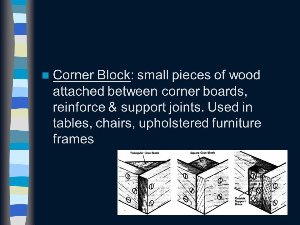 Corner Block: small pieces of wood attached between corner boards, reinforce & support joints. Used in tables, chairs, upholstered furniture frames