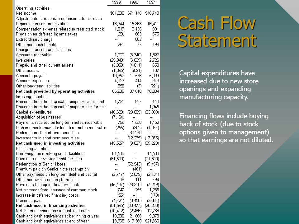 Cash Flow Statement Capital expenditures have increased due to new store openings and expanding manufacturing capacity.
