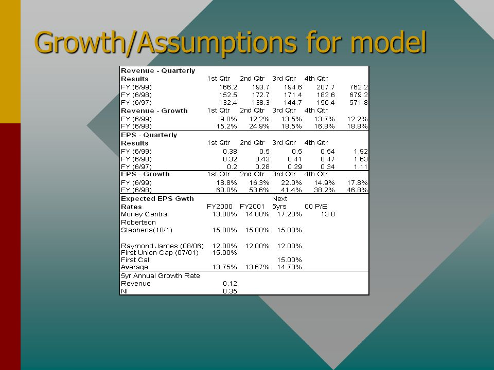 Growth/Assumptions for model