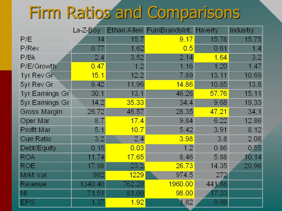 Firm Ratios and Comparisons