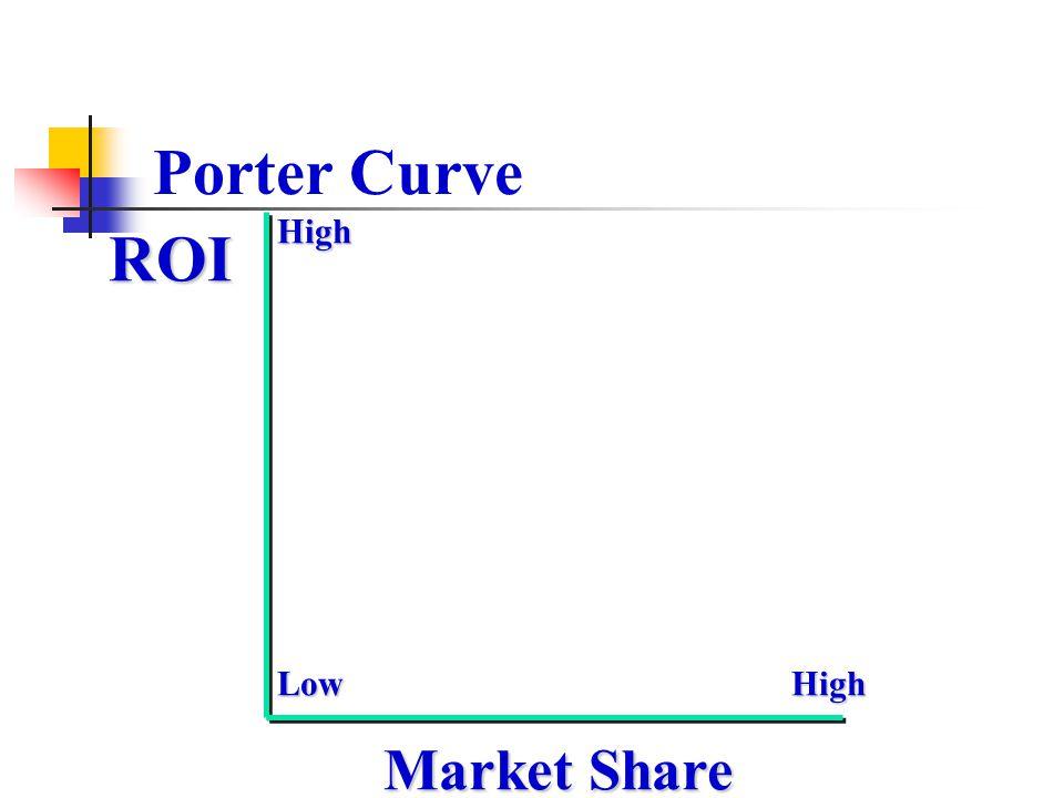 Porter Curve ROI Market Share High HighLow