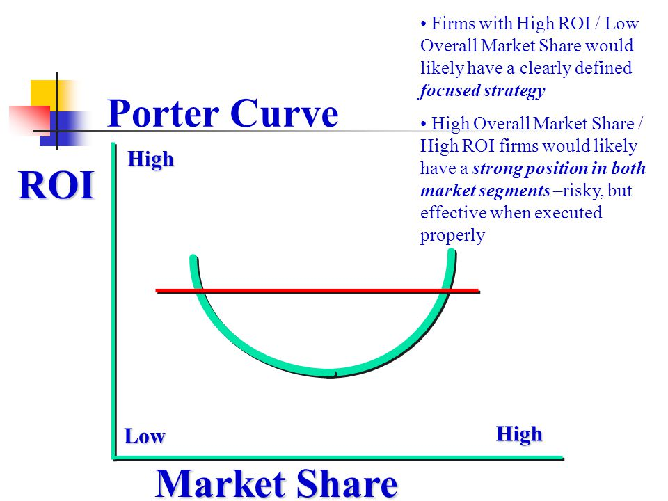 ROI High High Low Porter Curve Firms with High ROI / Low Overall Market Share would likely have a clearly defined focused strategy High Overall Market