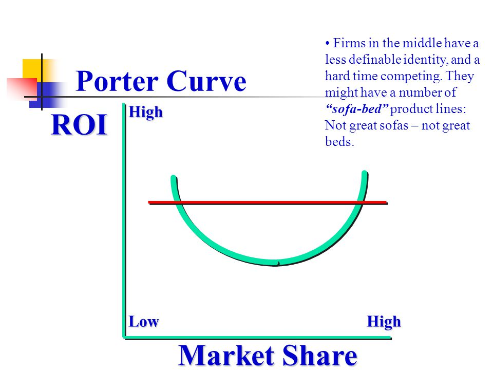Porter Curve ROI Market Share High HighLow Firms in the middle have a less definable identity, and a hard time competing. They might have a number of