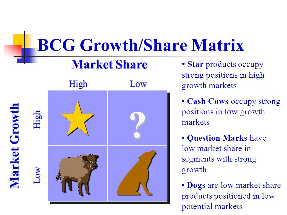 BCG Growth/Share Matrix Star products occupy strong positions in high growth markets Cash Cows occupy strong positions in low growth markets Question