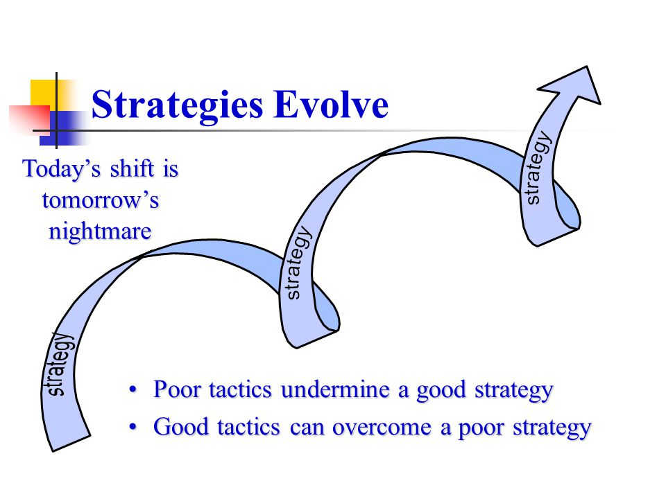 Strategies Evolve Todays shift is tomorrows nightmare Poor tactics undermine a good strategyPoor tactics undermine a good strategy Good tactics can ov