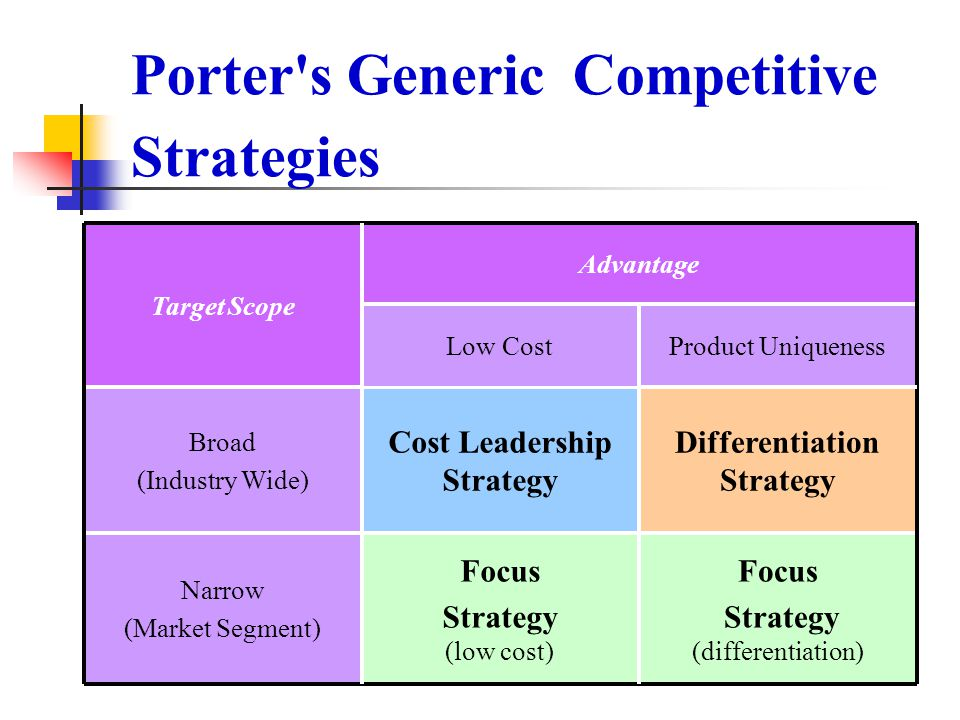 Porter's Generic Competitive Strategies Focus Strategy (differentiation) Focus Strategy (low cost) Narrow (Market Segment) Differentiation Strategy Co