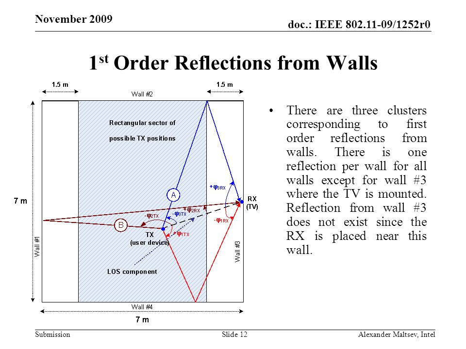 doc.: IEEE /1252r0 Submission November st Order Reflections from Walls There are three clusters corresponding to first order reflections from walls.