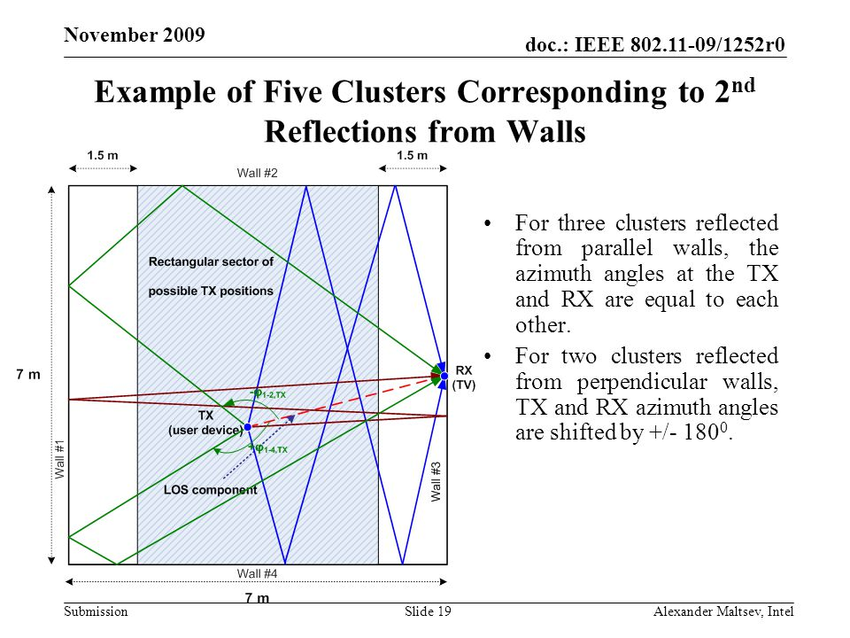 doc.: IEEE /1252r0 Submission November 2009 Example of Five Clusters Corresponding to 2 nd Reflections from Walls For three clusters reflected from parallel walls, the azimuth angles at the TX and RX are equal to each other.