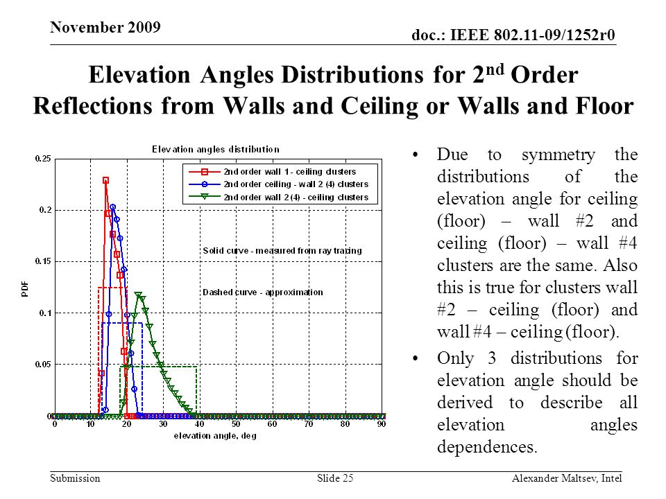 doc.: IEEE /1252r0 Submission November 2009 Elevation Angles Distributions for 2 nd Order Reflections from Walls and Ceiling or Walls and Floor Due to symmetry the distributions of the elevation angle for ceiling (floor) – wall #2 and ceiling (floor) – wall #4 clusters are the same.