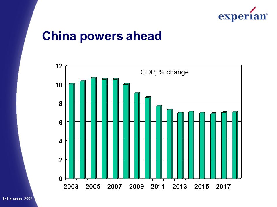 Experian, 2007 China powers ahead GDP, % change