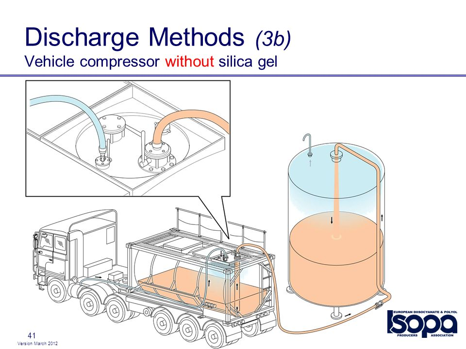 Version March 2012 41 Discharge Methods (3b) Vehicle compressor without silica gel