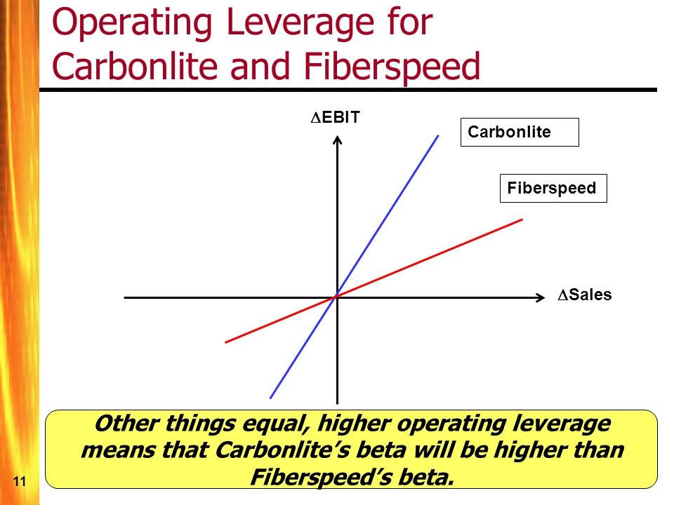 11 Operating Leverage for Carbonlite and Fiberspeed Fiberspeed Carbonlite EBIT Sales Other things equal, higher operating leverage means that Carbonlites beta will be higher than Fiberspeeds beta.