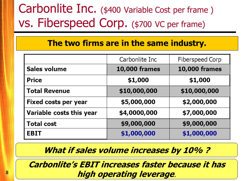 8 Carbonlite IncFiberspeed Corp Sales volume10,000 sofas Price$1,000 Total Revenue$10,000,000 Fixed costs per year$5,000,000$2,000,000 Variable costs this year$4,0000,000$7,000,000 Total cost$9,000,000 EBIT$1,000,000 Carbonlite Inc.