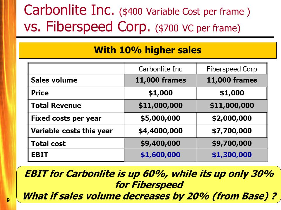 10 Carbonlite IncFiberspeed Corp Sales volume10,000 sofas Price$1,000 Total Revenue$10,000,000 Fixed costs per year$5,000,000$2,000,000 Variable costs this year$3,200,000$5,600,000 Total cost$9,000,000 EBIT$1,000,000 Carbonlite Inc.