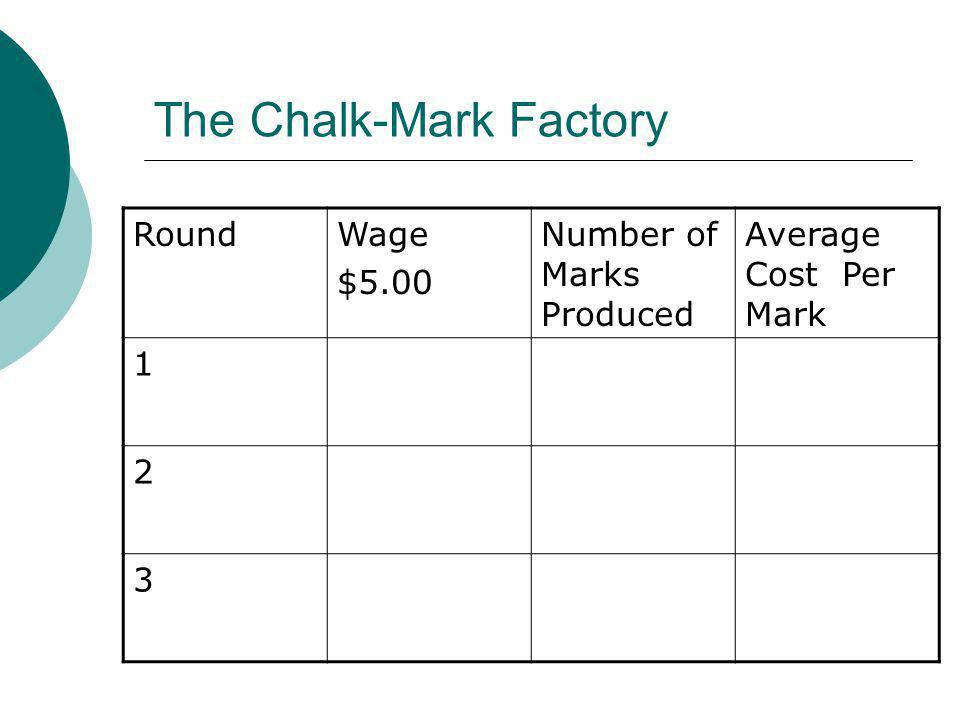 The Chalk-Mark Factory RoundWage $5.00 Number of Marks Produced Average Cost Per Mark 1 2 3