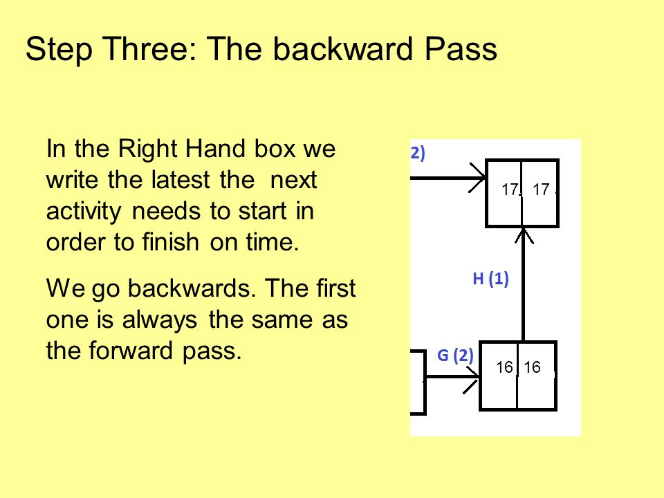 Step Three: The backward Pass In the Right Hand box we write the latest the next activity needs to start in order to finish on time.