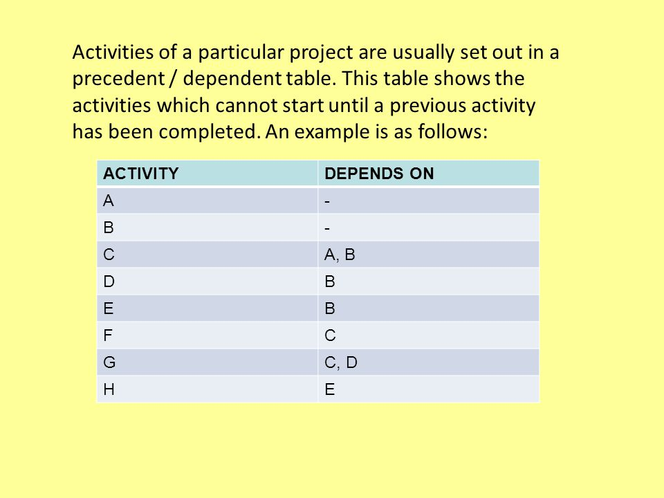 Activities of a particular project are usually set out in a precedent / dependent table.