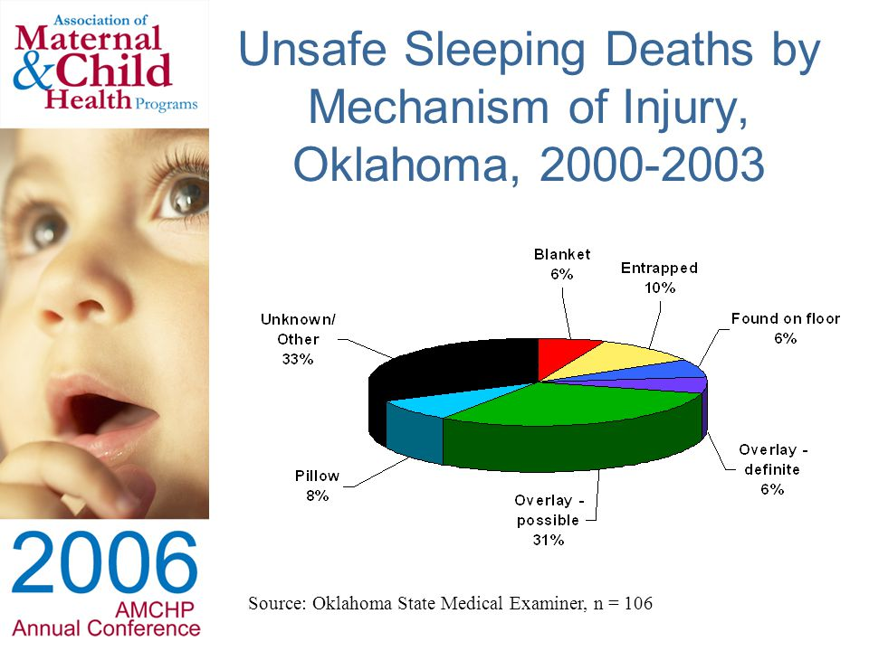 Unsafe Sleeping Deaths by Mechanism of Injury, Oklahoma, 2000-2003 Source: Oklahoma State Medical Examiner, n = 106